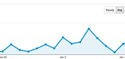 How are you tracking your online marketing activity?